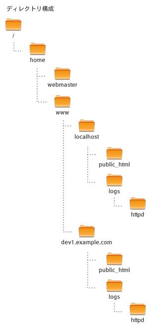 ウェブ用ディレクトリ構成